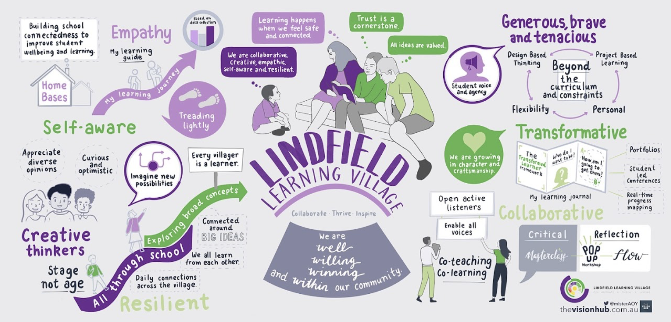 A quick start guide to the Lindfield Learning Village Educational Model