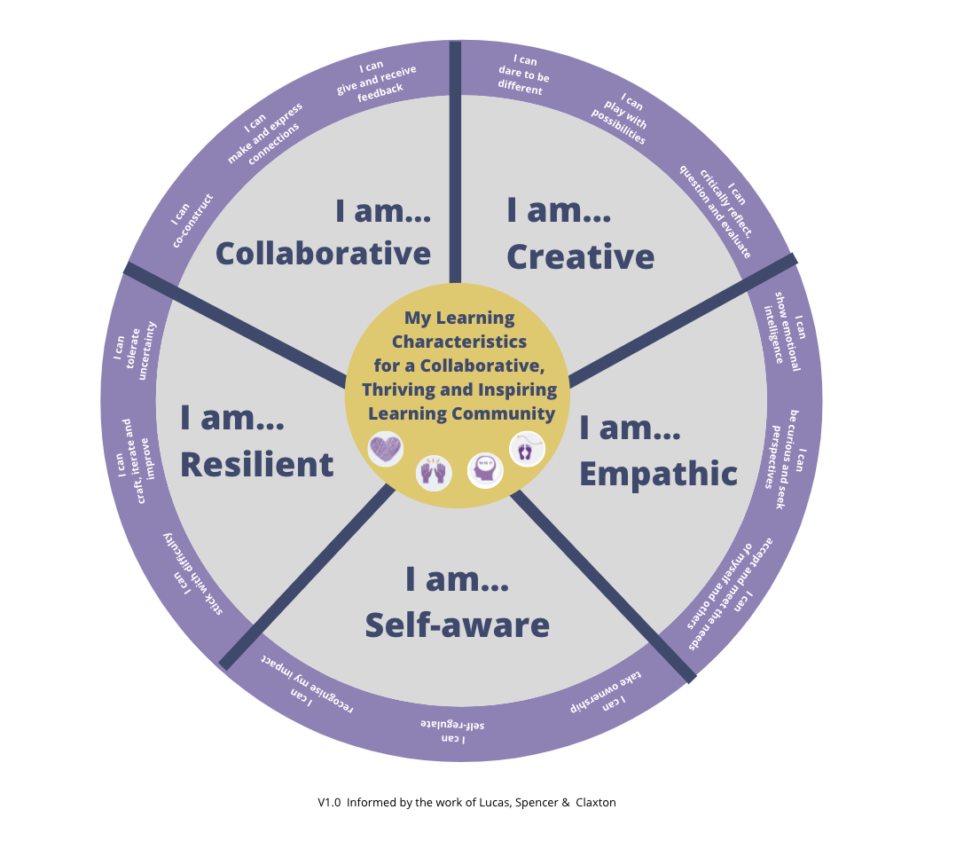 A quick start guide to the Lindfield Learning Village characteristics wheel